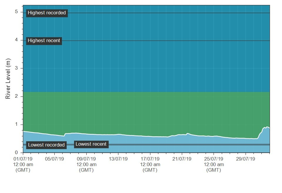 The Erwood (upper Wye) hydrograph for July